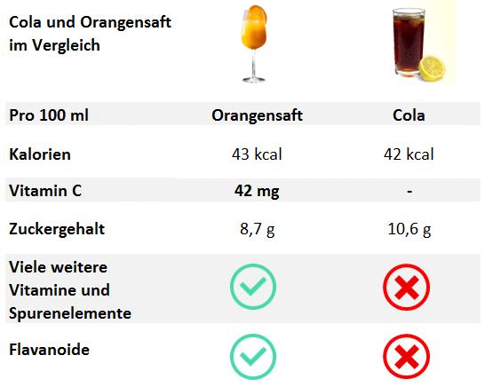 In einer Tabelle werden die Nährstoffe von Cola und Orangensaft verglichen