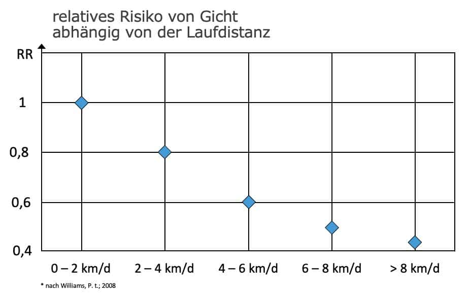 Grafik zeigt Einfluss von Laufdistanz auf Gicht-Risiko