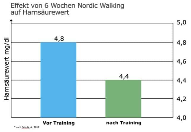 Einfluss von Nordic Walking auf den Harnsäure-Wert